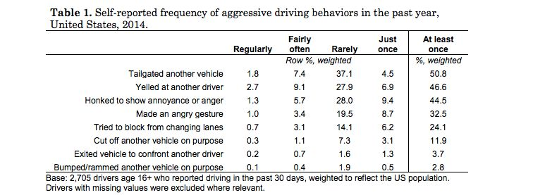More than three in four drivers reported having engaged in at least one of the aggressive driving behaviors examined at least