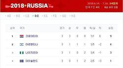 월드컵 조별예선 D조 최종순위에서 발견된 기막힌