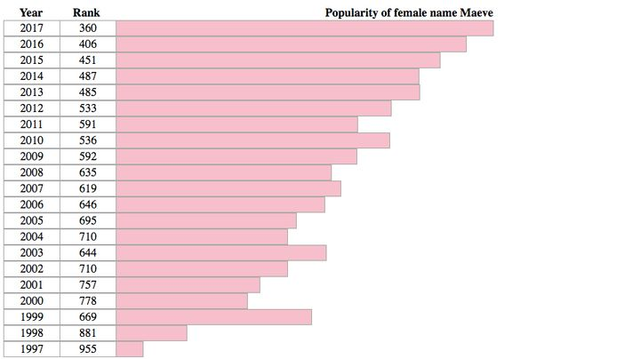 The name Maeve has been generally climbing in popularity since 1997.
