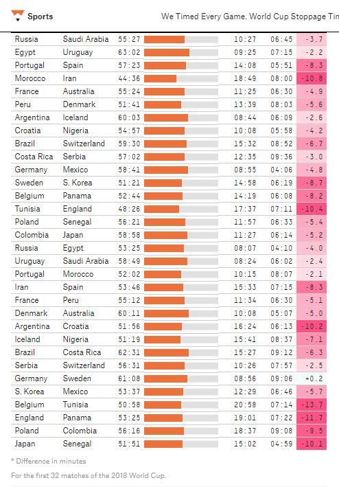 월드컵 32경기 추가시간을 검증했더니 놀라운 비밀이