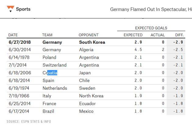 이 통계는 '갓현우'가 1966년 이래 최고의 플레이를 했다는 점을