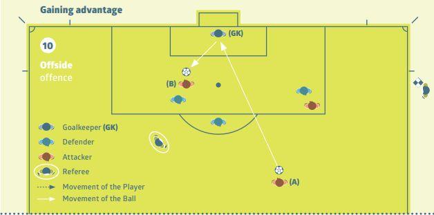 B는 골키퍼 포함 상대편 두번째 수비수보다 상대 골라인에 가까이 있다. 공을 터치하면 오프사이드