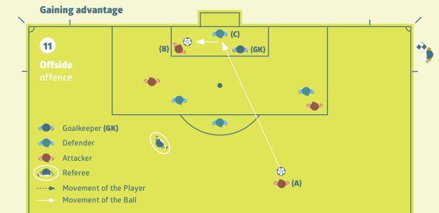 B는 상대편 두번째 수비수(골키퍼)보다 상대 골라인에 가까이 있다. 공을 터치하면 오프사이드
