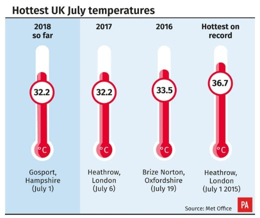 The hottest July 1 on record was 36.7C in Heathrow, London in