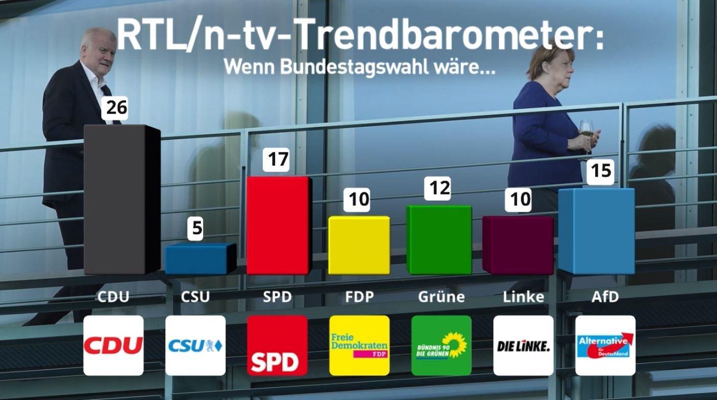 Umfrage: CSU verliert wegen Asyl-Streit massiv an Zustimmung – Merkel hält die Union über Wasser
