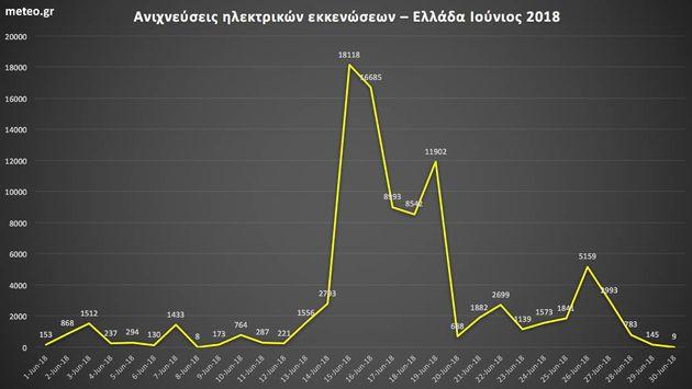 Μόνο τον Ιούνιο έπεσαν περίπου 93.600 κεραυνοί. Στις 15 του μήνα οι