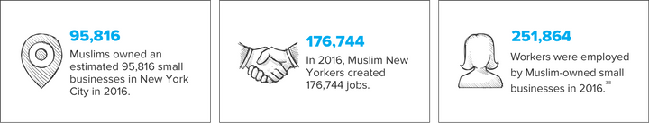 Statistics from ISPU's report show Muslims' contributions to New York City.
