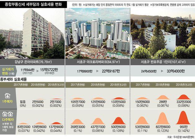 15억 아파트의 종부세는 지금보다 2천원