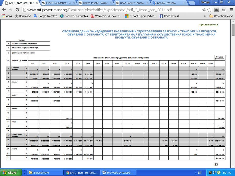 Ετήσια αναφορά του ΥΠΑΜ...