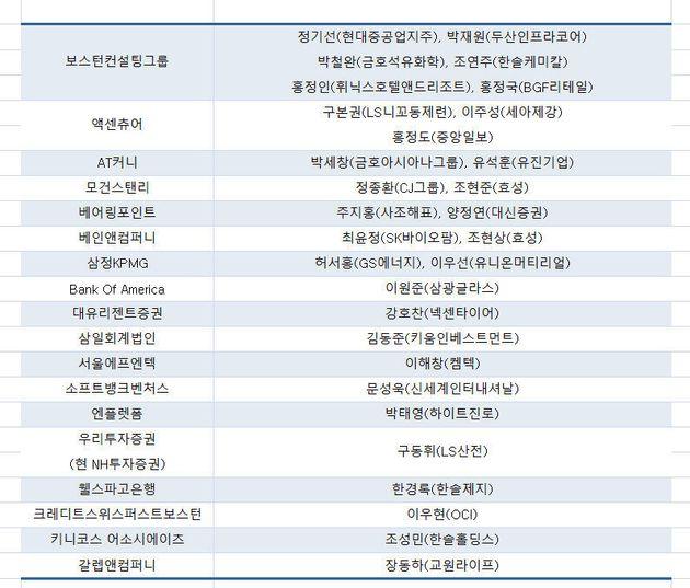국내외 금융·컨설팅사에서 근무한 재벌 총수