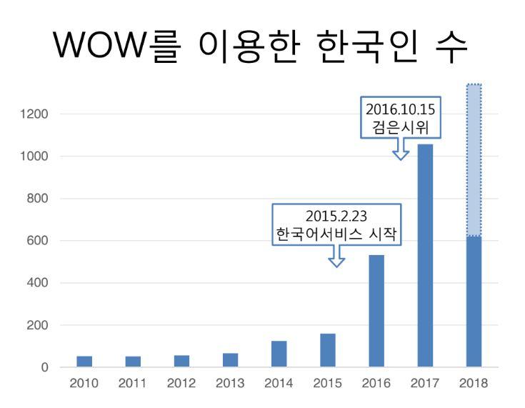 'Women on Web'을 통해 유산유도약을 제공받은 한국 여성에 대한