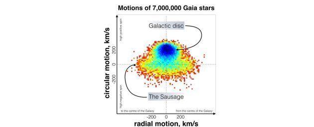 Sur ce graphique, le disque galactique est visible en haut, en bleu. La partie basse montre que les étoiles...