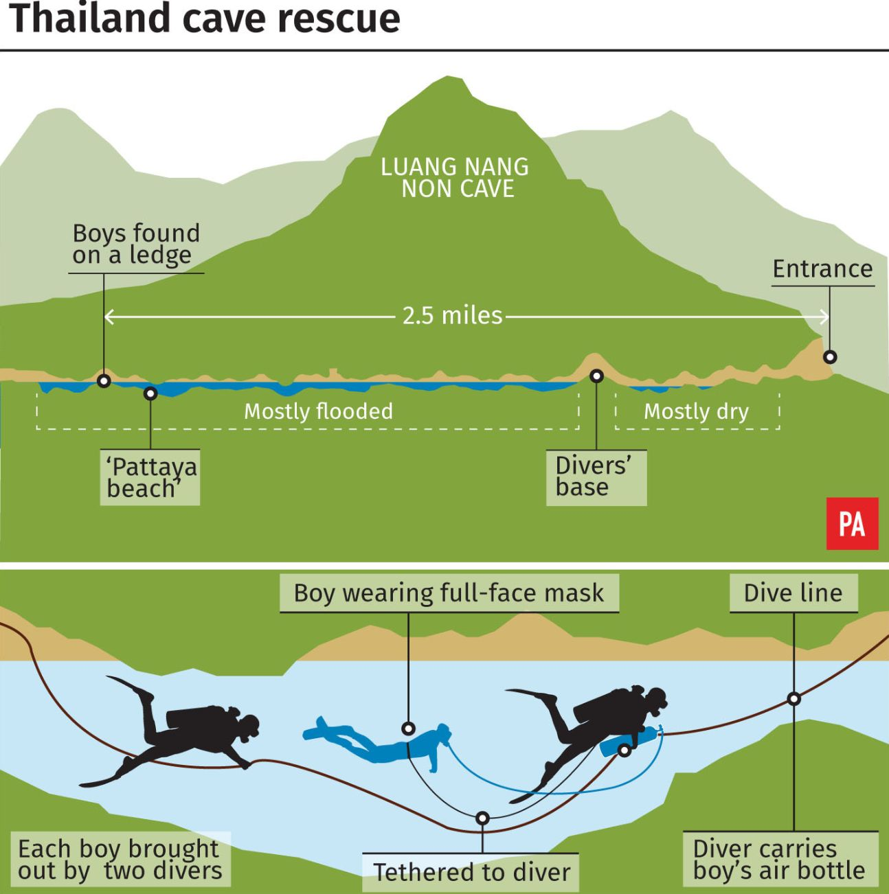 Last remaining kid, coach evacuated from Thai cave