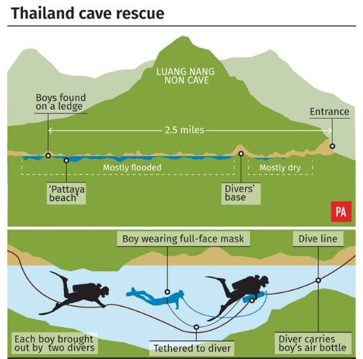A graphic showing the complicated rescue