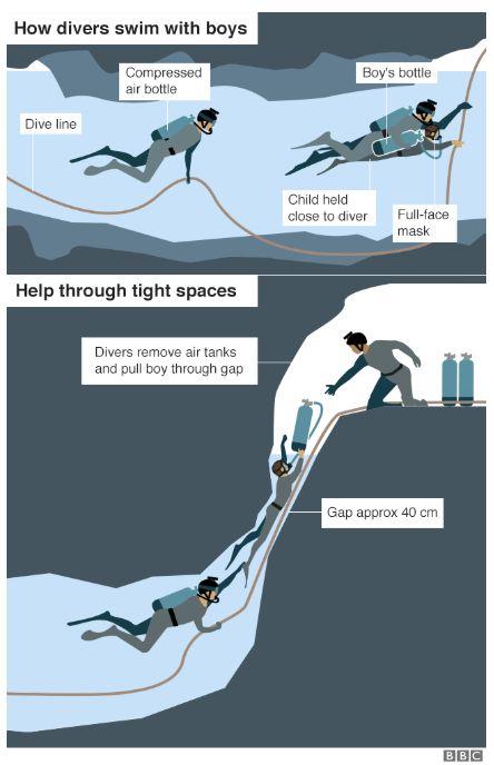 잠수부들이 아이들을 데려나오는 방식은 매우
