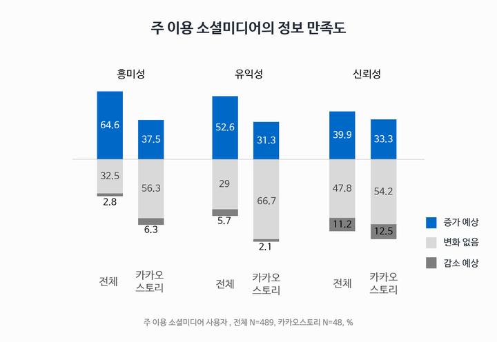 주 이용 소셜미디어의 정보 만족도(소셜미디어 트렌드리포트 조사, 2018)