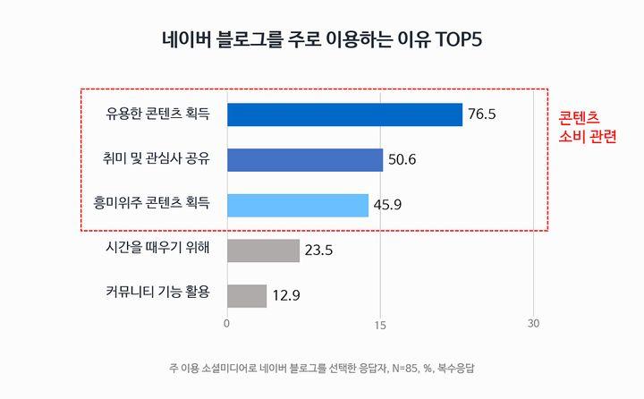 네이버 블로그를 주로 이용하는 이유 TOP5 (소셜미디어 트렌드리포트 조사, 2018)