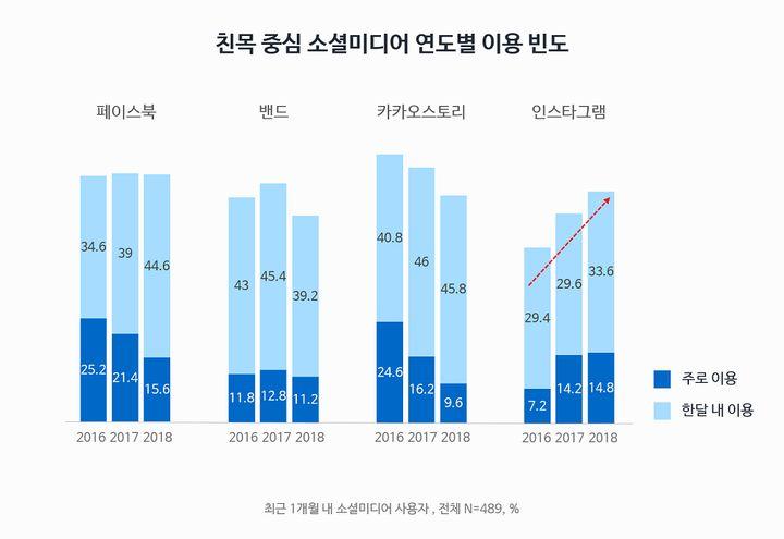 친목중심 소셜미디어의 연도별 이용 빈도 (소셜미디어 트렌드리포트 조사, 2018)