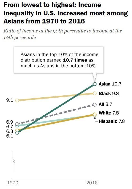Asians Now Have The Largest Income Gap In