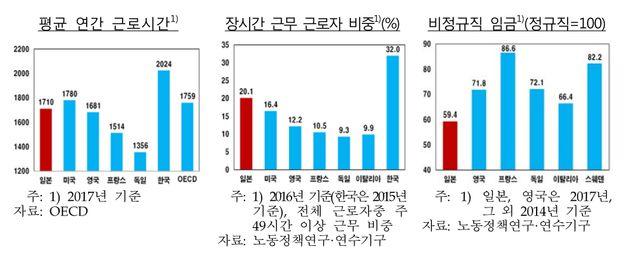 한국의 노동자가 OECD 평균보다 33일을 더 일한다는 통계가