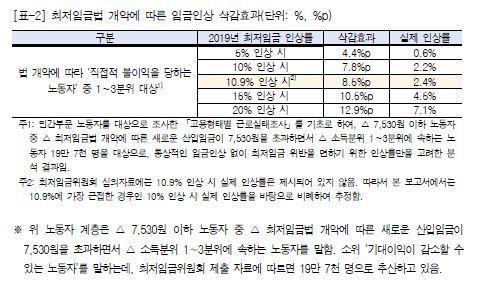 정말 '박근혜 정권 평균보다 못 미치는' 최저임금