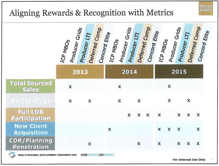 """Sales pressure intensified over time, becoming more and more of a part of """"rewards and recognition."""""""