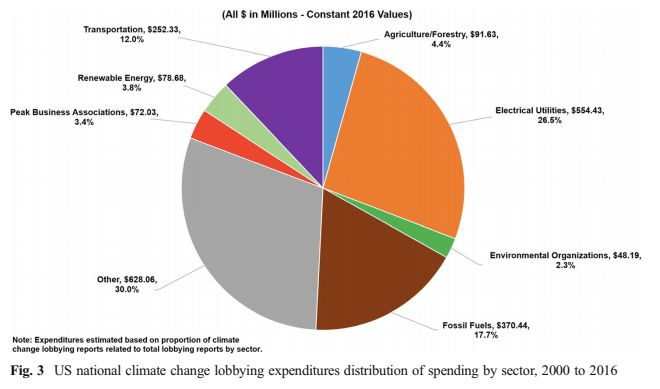 A chart from Robert Brulle's study shows the industry breakdown of federal climate change lobbying expenditures from 2000 to 2016.
