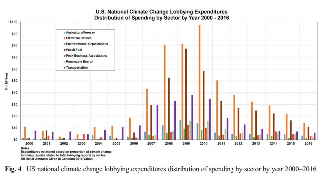 Another chart from the study shows how industries' climate lobbying expenditures changed year to year.