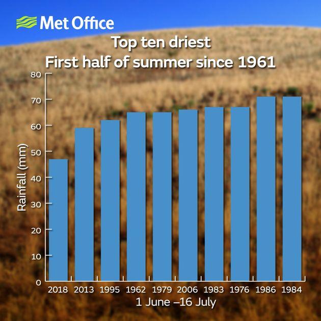 Top ten driest first half of summer since