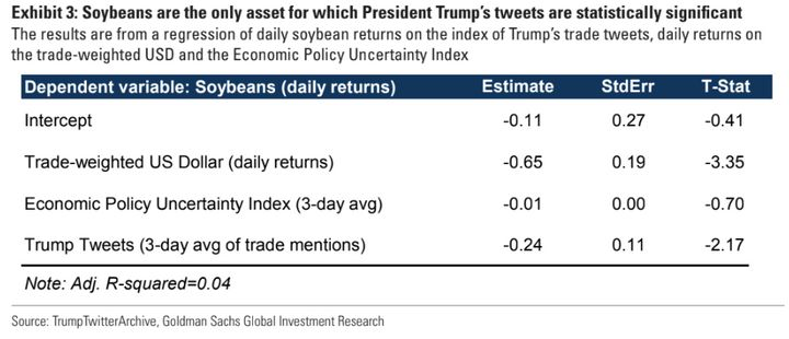 Goldman makes soybean an exception — Trump's tweets on trade have had a negative effect on the commodity.
