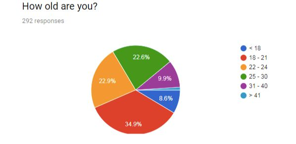 A survey conducted by incels.me shows the vast majority of its members are younger than