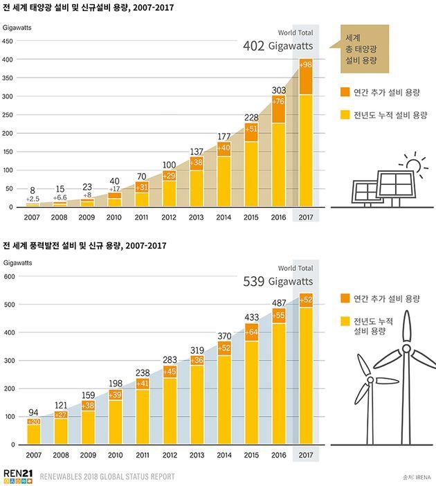 전 세계 재생가능에너지 설비 용량 변화(위부터 태양광발전,