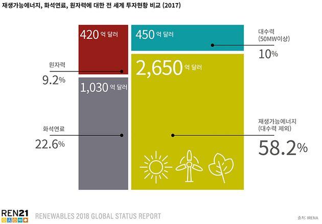 2017년 재생가능에너지, 화석연료, 원자력에 대한 전 세계 투자 현황