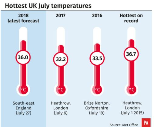 The hottest July temperature recorded was 36.7C in