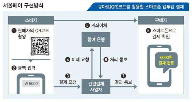 결제수수료 0원…서울시 '착한 페이' 실험