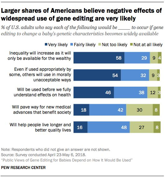 Large shares of Americans expect gene editing to come with a lot of negative consequences for society at large