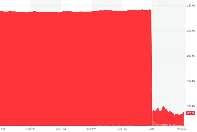 A real-time graph showing the value of Facebook's share price on Thursday (times