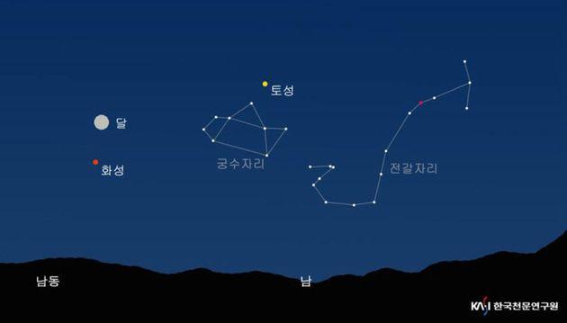 27일 밤 10시 기준 화성의 위치. 화성 외에도 달과 토성을 한 방향에서 볼 수 있으며 서쪽으로는 밝은 목성을 볼 수