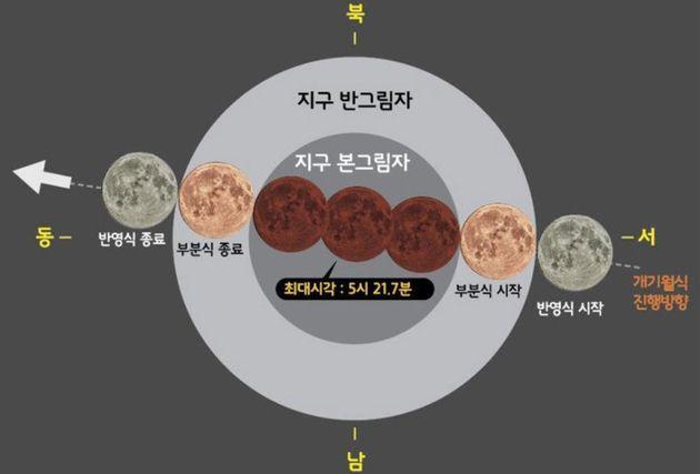 월식의 진행 그림. 달이 지구를 공전함에 따라 그림자를 중심으로 서에서 동으로