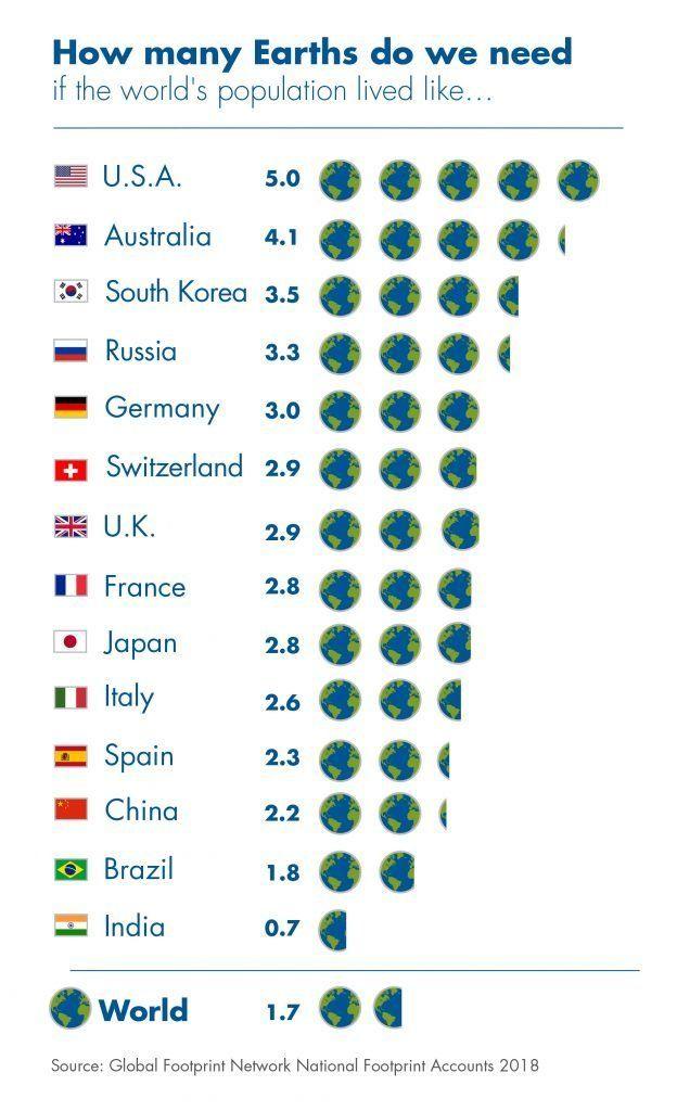 Ya hemos consumido todos los recursos que la Tierra tenía disponibles para