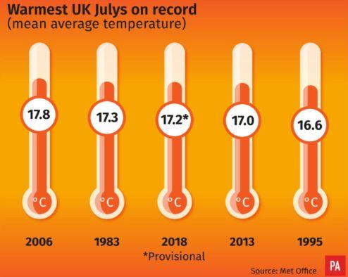 Warmest UK Julys on