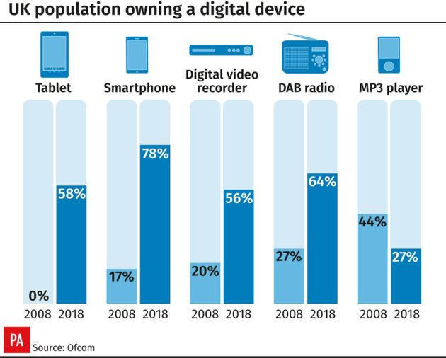 Brits Now Check Their Mobile Phones Every 12
