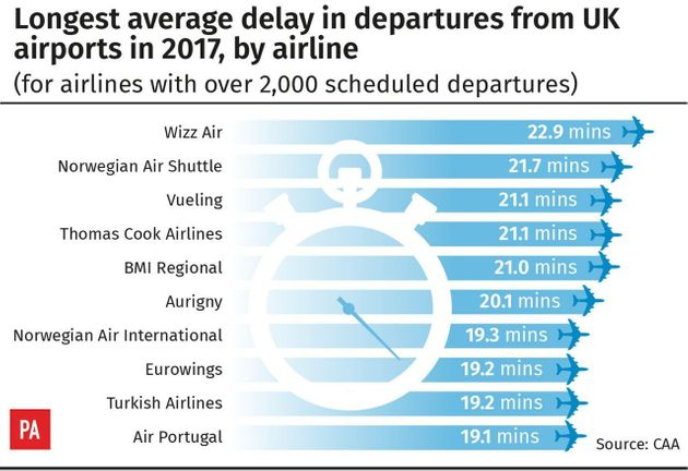 Wizz Air Is Worst Airline For Delays At UK Airports, Analysis