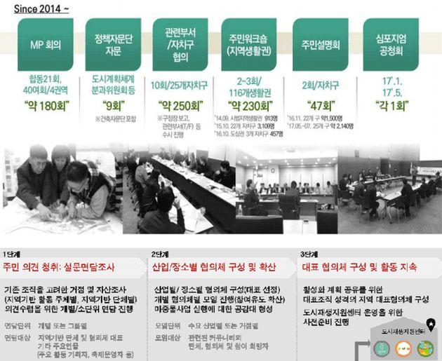 [그림 5] (상단) 서울특별시 생활권계획의 수립과정, (하단) 서울특별시 도시재생활성화계획의