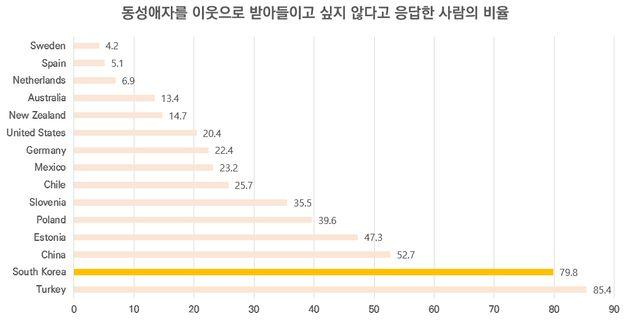 [그림 6] 제6차 세계가치조사(2010~2014) 중 경제협력개발기구(OECD) 14개국, 단위