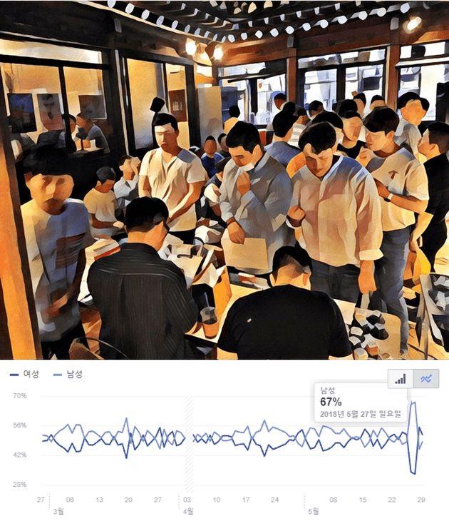 [그림 14] (상단) 2018년 05월의 어느날, 익선동의 풍경 (하단) 페이스북 익선동 페이지를 통해 제공받은 날짜별 익선동 일대 인구 통계학적 특성