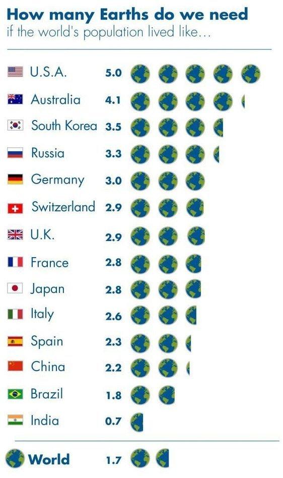 인류가 지구 자원을 너무 빠른 속도로 고갈시키고 있음을 보여주는 지구 용량 초과의