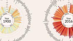 Klimawandel extrem: Sekunden-Video zeigt Hitze-Explosion der vergangenen 100 Jahre