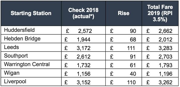 A breakdown of the potential fares rises based on