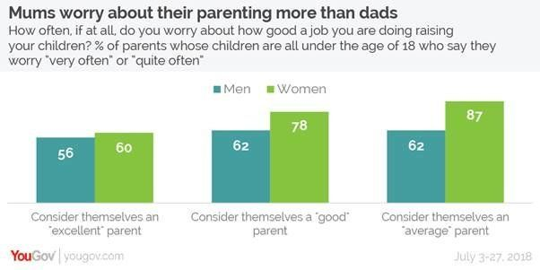 A Third Of Mums Think They Are Better Parents Than Their